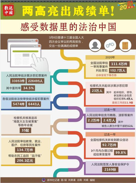 两高亮出成绩单 一起感受数据里的法治中国