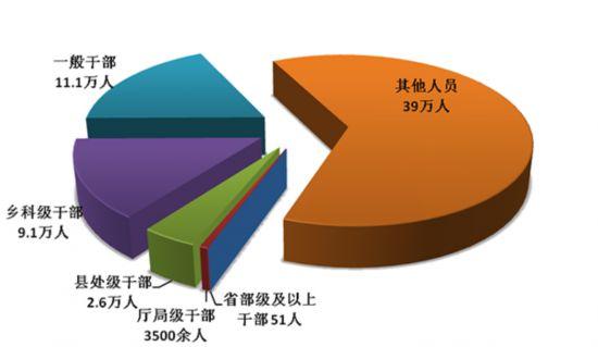 中央纪委:2018年处分省部级及以上干部51人
