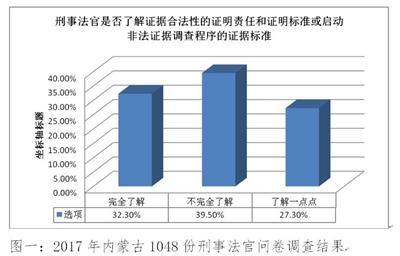图一:2017年内蒙古1048份刑事法官问卷调查结果