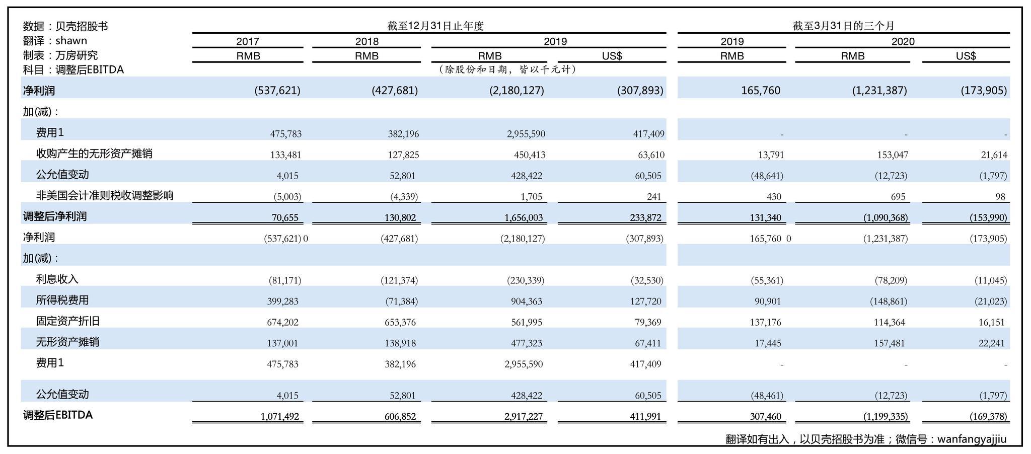 贝壳找房上市,最新IPO招股书显示:业绩持续增长