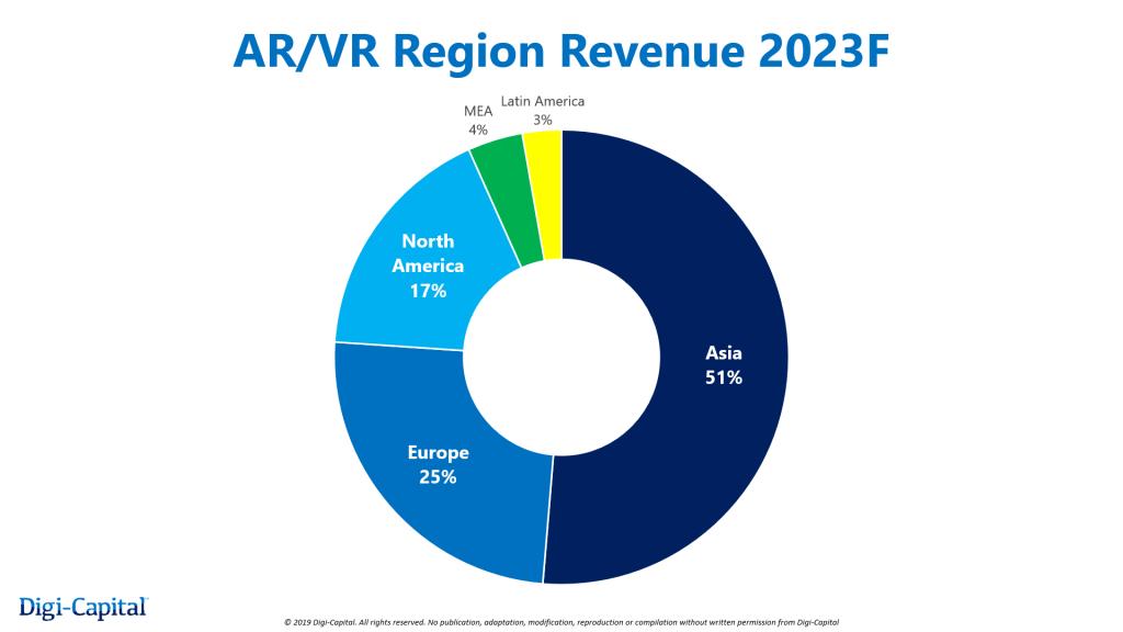 Digi-Capital:到2023年亚洲将占据全球XR市场51%的份额