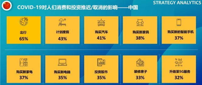 Covid-19疫情后的消费者购买意向:37%中国消费者推迟新手机购买计划(可下载)