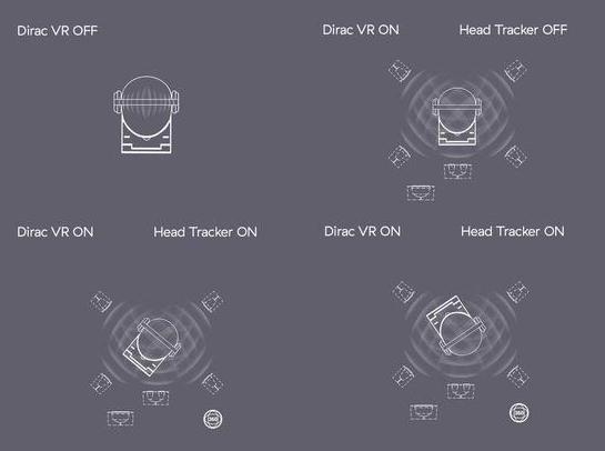 Dirac音频解决方案应用于VR/AR头显及智能手机