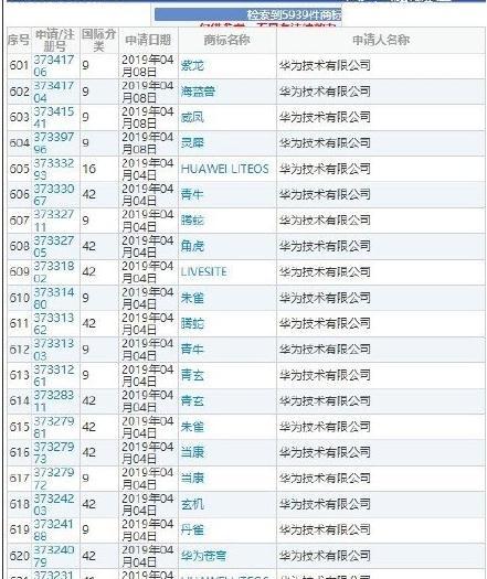 华为已注册华为鸿蒙商标 网友调侃称华为承包了整个山海经