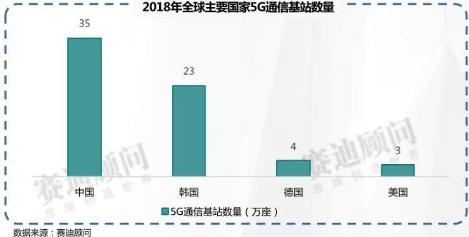 《2018年5G通信市场数据》发布(可下载)5G将带来1.7万亿市场