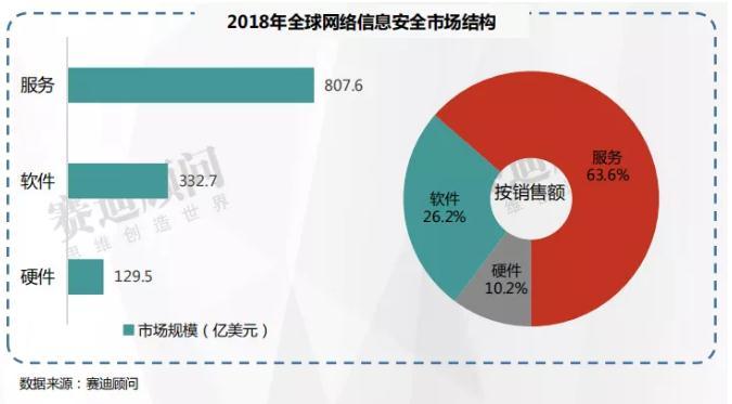 《2018年网络信息安全市场数据》发布(可下载)