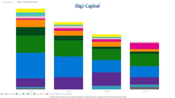 Digi-Capital:过去12个月 中国AR领域投资份额达到39亿美元