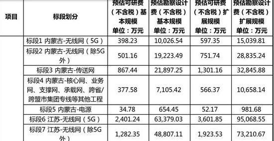中国移动31省通信工程设计集采启动 基本规模超400亿元