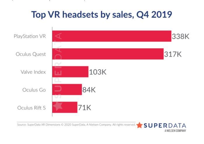 SuperData:2019年Q4 Oculus Quest出货量为31.7万台