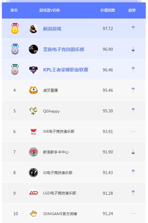 8月游戏蓝V榜单TOP10