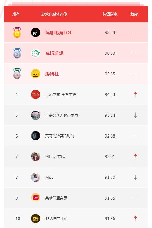8月自媒体榜单TOP10
