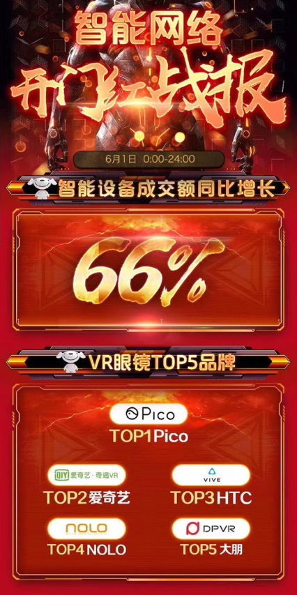 6.18首日Pico京东表现喜人(图片来自京东官方战报)