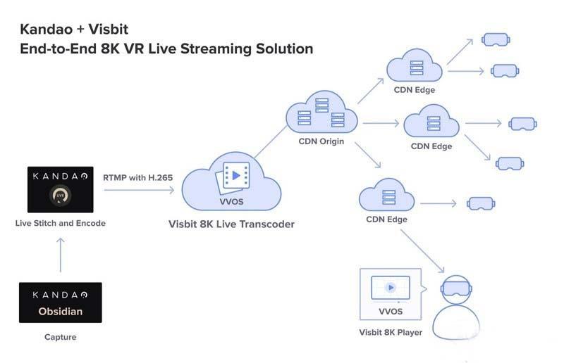 Visbit与看到科技展示全球首个跨太平洋8K VR视频直播系统