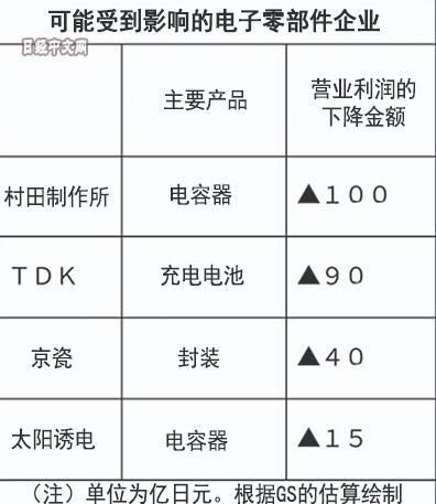 华为禁令影响日本科技产业 四大供应商或亏损250亿日元
