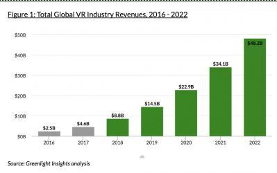 Greenlight:2020年全球VR行业营收将达482亿美元