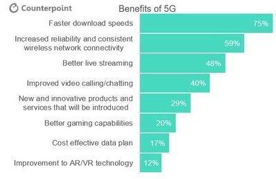 调查显示:95%的美国消费者期望为5G智能手机支付更多费用