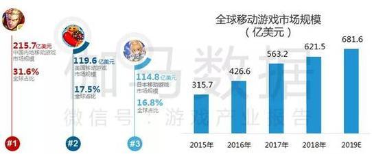 伽马数据和Newzoo联合发布中国企业全球游戏市场20强&竞争力报告