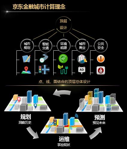 京东金融城市计算理念