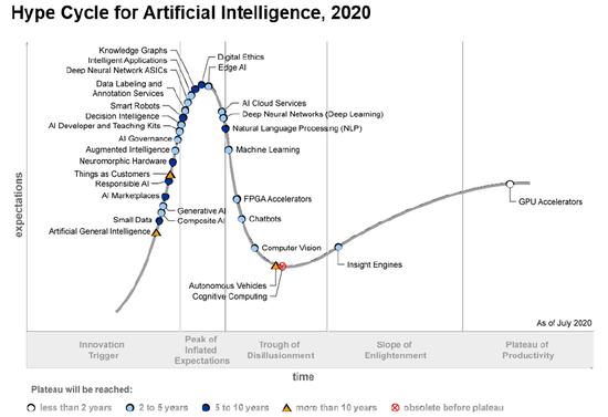 明略科技入选Gartner 2020人工智能技术成熟度曲线报告