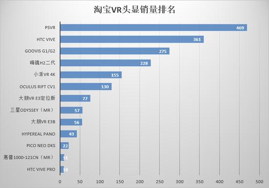 2018年3月,淘宝VR一体机销量排名如下(仅供参考):