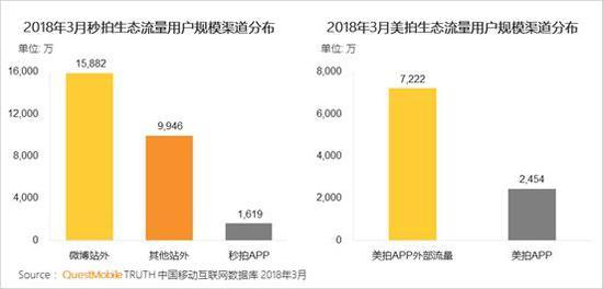 6、行业典型APP在2018年Q1新安装用户规模快速增长,抖音最为突出