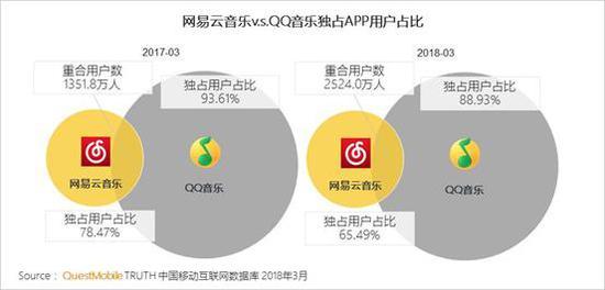 5、QQ音乐与网易云音乐竞争加剧, 网易云音乐卸载用户过半流向QQ音乐