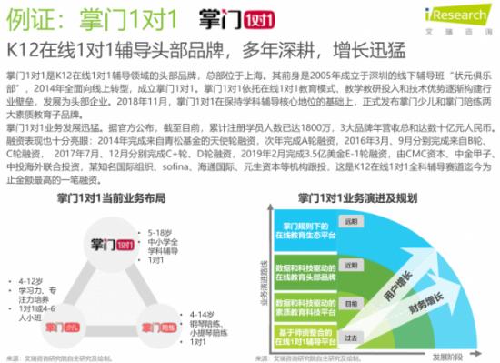 (艾瑞咨询《2018中国在线教育行业发展研究报告》截图)