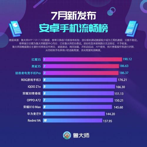 鲁大师7月新发布手机流畅榜:最流畅游戏手机是它