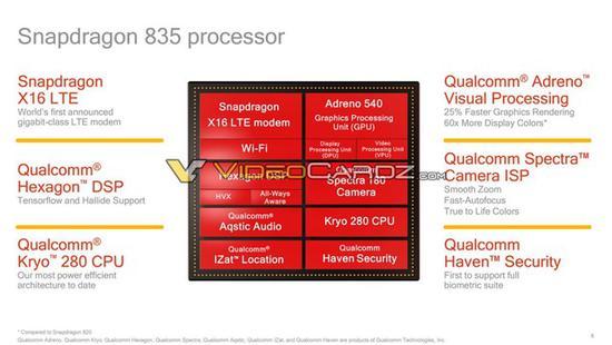 <b>高通未来最强处理器骁龙835规格全面曝光 功耗较骁龙801下降50%</b>