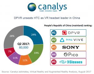 <b>Canalys最新VR报告:Q2国内头显总销量达8万台</b>