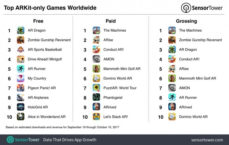 ARKit应用超300万次安装,《AR Dragon》夺下免费游戏榜首位 AR资讯 第3张
