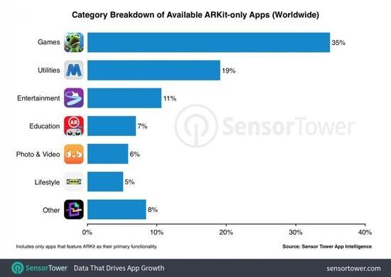 ARKit应用超300万次安装,《AR Dragon》夺下免费游戏榜首位