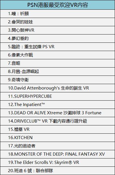 2018年3月,PSN美服最受欢迎VR内容如下(仅供参考):