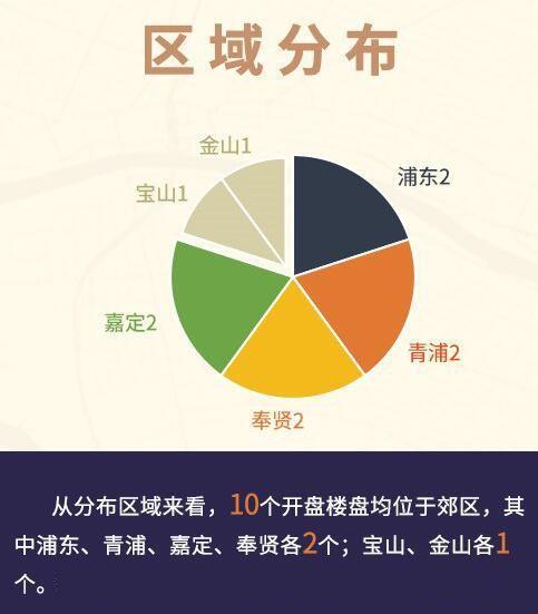安居客:南京房产局迎火爆场面,上海房产市场同供应爆发