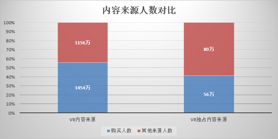 2,VR游戏活跃度统计