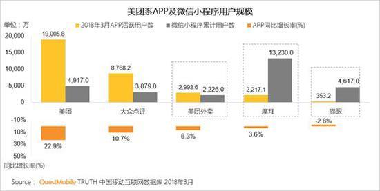 摩拜单车使用微信小程序的用户相较于APP的用户更为下沉
