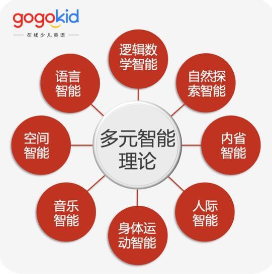 """图:gogokid课程深度结合""""多元智能理论"""""""