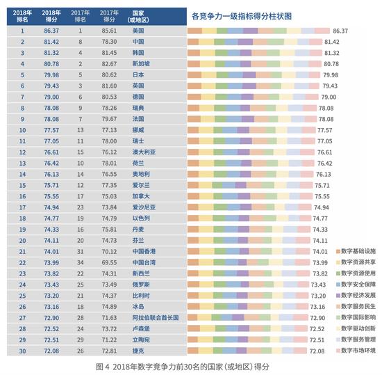 《国家数字竞争力指数研究报告(2019)》全文发布,吴敬琏呼吁竞争的同时应该注重合作