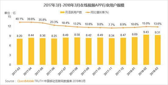 2、在线视频TOP3 APP月活跃用户规模保持增长