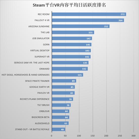 2018年3月,Steam平台新发售VR内容月活跃度前20名如下: