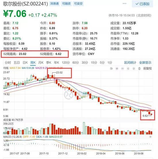 歌尔近期股价遭遇滑坡