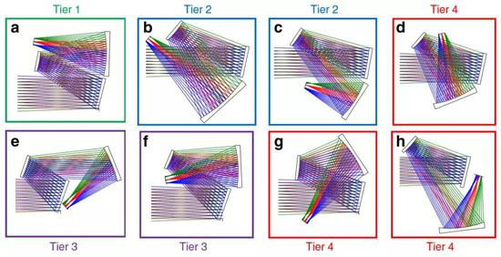 图3.离轴三反自由曲面成像系统的不同结构形式