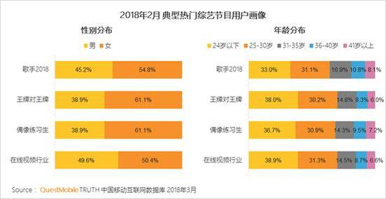 7、四线及以下城市、低线上消费意愿用户相对更喜欢看综艺类节目