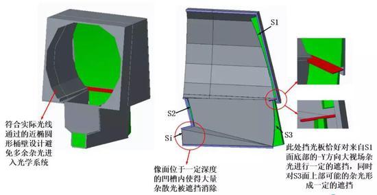 图13.挡光板设计与消杂光设计理念