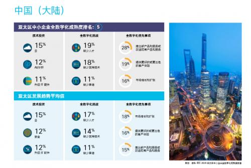 中小型企业全数字化将推动中国GDP增长1.5-1.8万亿美元