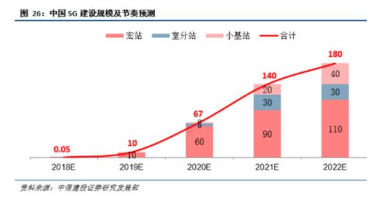 中国5G建设规模及节奏预测-节选自映维网