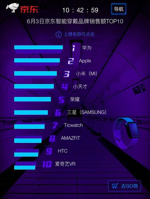 京东618第3日:小米进击前三 华为力压Apple登顶智能穿戴类榜首