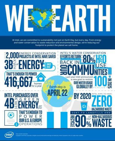 """图: """"我爱地球""""英特尔的环保数字"""