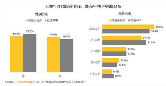 美团APP用户与微信小程序用户特征基本一致,女性占比略高