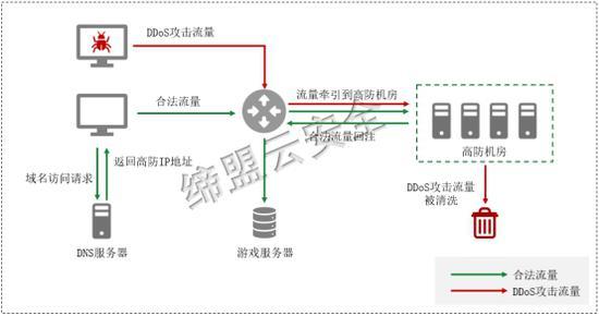 高防+IP跳变防御原理